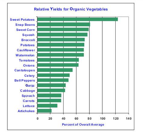 relative yields
